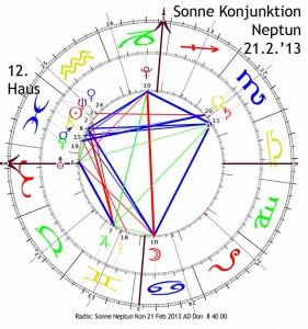 Sonne Konjunktion Neptun