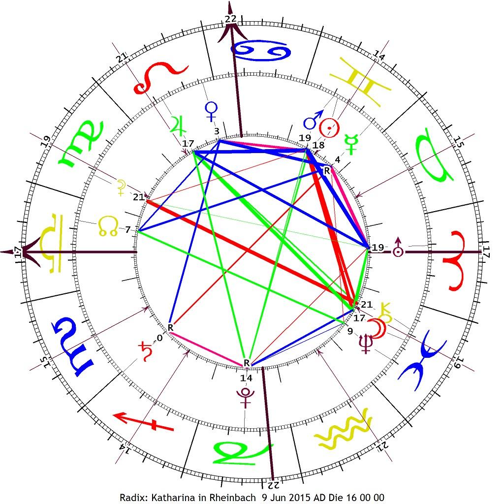 Das Horoskop des Signier-Treffens