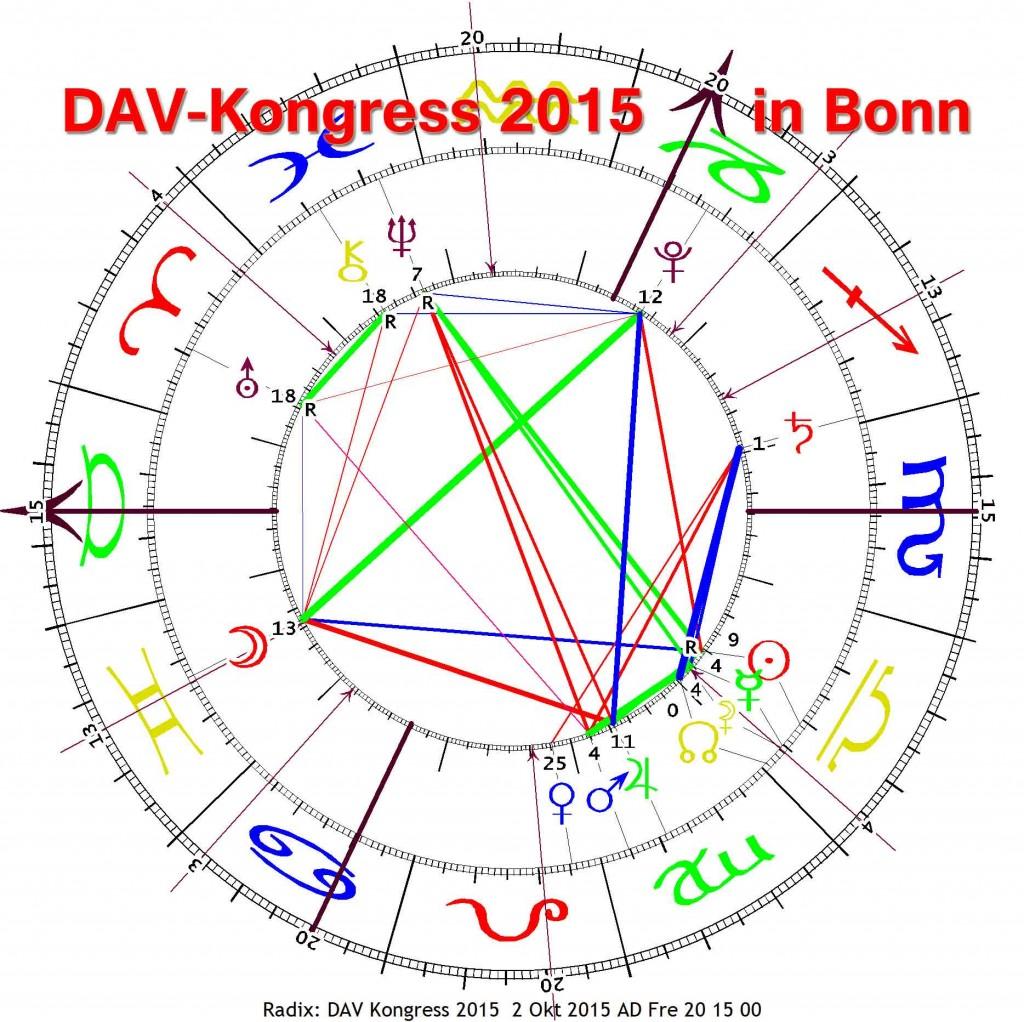 Hier sollte das Horoskop zum Astro-Kongress stehen